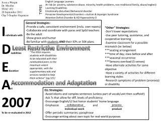 Jessica  Wergin Dr. Moeller TEAC 452 20 September 2011 Chp  5 Graphic Organizer