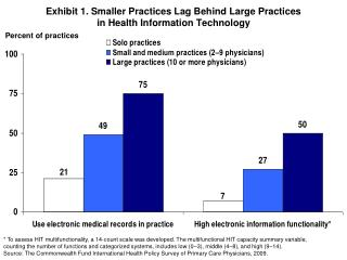 Exhibit 1. Smaller Practices Lag Behind Large Practices  in Health Information Technology