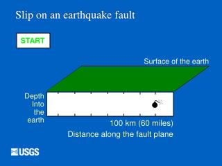 Slip on an earthquake fault