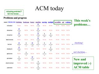 ACM today