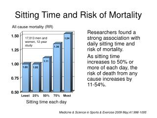 Sitting Time and Risk of Mortality