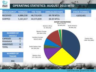 OPERATING STATISTICS: AUGUST 2013 MTD