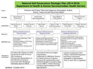National Self-Governance Strategic Plan ( 2014-2016)
