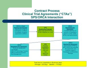Contract Process Clinical Trial Agreements (�CTAs�) SPS/ORCA Interaction