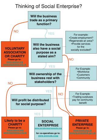 Thinking of Social Enterprise?