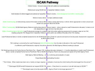 ISCAN Pathway