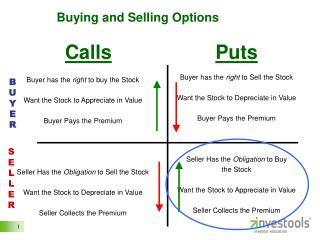 Buying and Selling Options