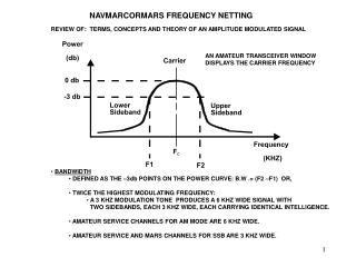 NAVMARCORMARS FREQUENCY NETTING