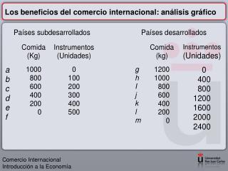 Los beneficios del comercio internacional: análisis gráfico