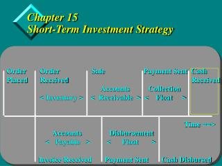 Chapter 15 Short-Term Investment Strategy