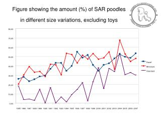 Figure showing the amount (%) of SAR poodles  in different size variations, excluding toys