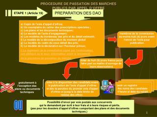 PROCEDURE DE PASSATION DES MARCHES  PUBLICS PAR APPEL D OFFRE