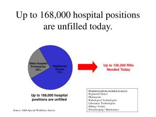 Up to 168,000 hospital positions are unfilled today.