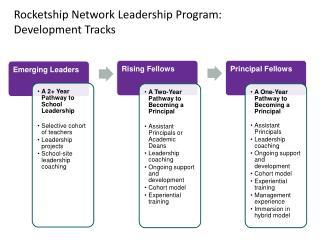 Rocketship Network Leadership Program:  Development Tracks