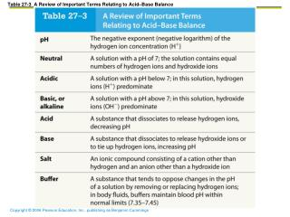 Table 27-3  A Review of Important Terms Relating to Acid–Base Balance