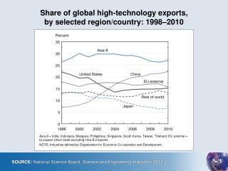 Share of global high-technology exports,  by selected region/country: 1998–2010
