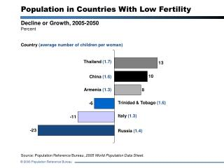 Population in Countries With Low Fertility