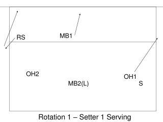 Rotation 1 – Setter 1 Serving