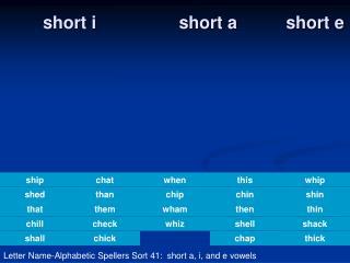 short i                 short a          short e