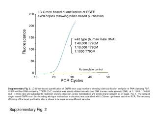 Supplementary Fig. 2