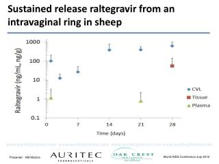 Sustained release  raltegravir  from an  intravaginal  ring in sheep