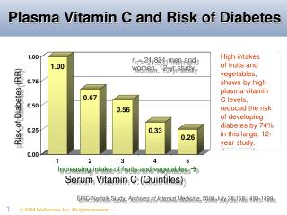 Plasma Vitamin C and Risk of Diabetes
