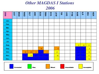Other MAGDAS I Stations  2006