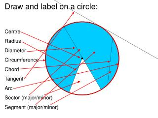 Draw and label on a circle: Centre Radius Diameter Circumference Chord Tangent Arc
