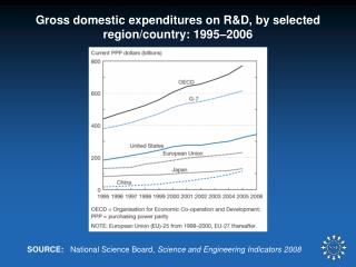 Gross domestic expenditures on R&D, by selected region/country: 1995–2006