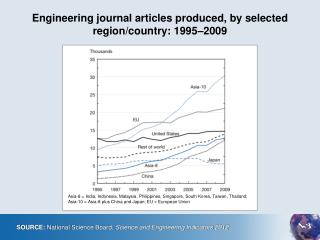 Engineering journal articles produced, by selected  region/country: 1995–2009
