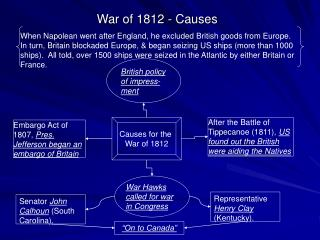 War of 1812 - Causes