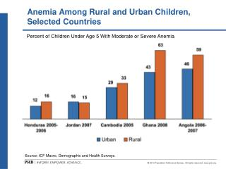 Anemia Among Rural and Urban Children,  Selected Countries
