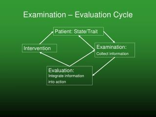 Examination   Evaluation Cycle