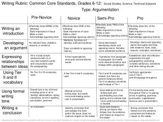 Writing Rubric: Common Core Standards, Grades 6-12:   Social Studies, Science, Technical Subjects