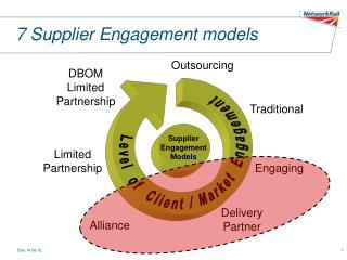 7 Supplier Engagement models