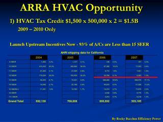 ARRA HVAC Opportunity