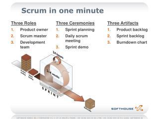 Scrum in one minute