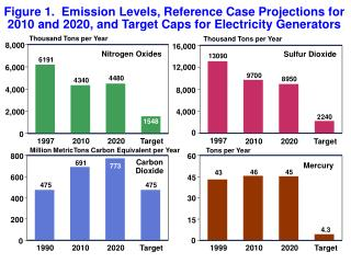 Figure 1.  Emission Levels, Reference Case Projections for