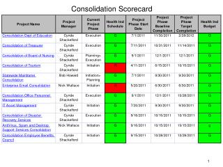 Consolidation Scorecard