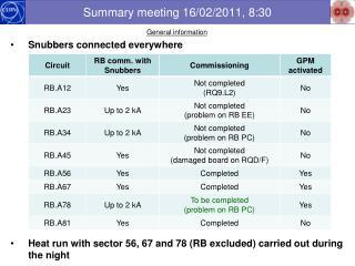 Summary meeting 16/02/2011, 8:30