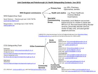 Joint Cambridge and Peterborough  LA: Health Safeguarding Contacts   ( nov 2013)