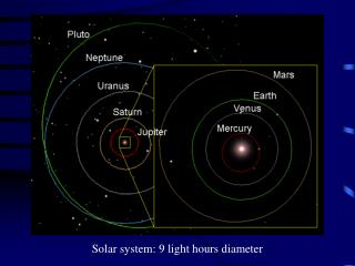 Solar system: 9 light hours diameter