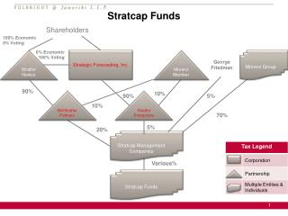 Stratcap Funds