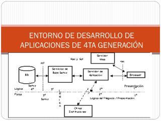 ENTORNO DE DESARROLLO DE APLICACIONES DE 4TA GENERACIÓN