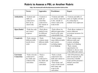 Rubric to Assess a PBL or Another Rubric its.monmouth/facultyresourcecenter/rubrics.htm