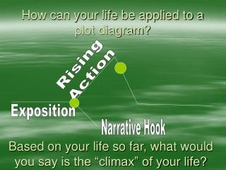 How can your life be applied to a plot diagram?