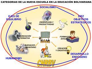 CATEGORIAS DE LA NUEVA ESCUELA EN LA EDUCACIÓN BOLIVARIANA