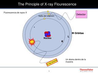 The Principle of X-ray Flourescence