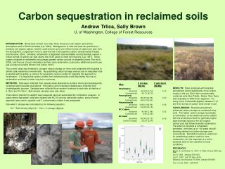 Carbon sequestration in reclaimed soils