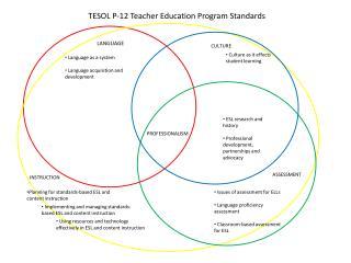 TESOL P-12 Teacher Education Program Standards